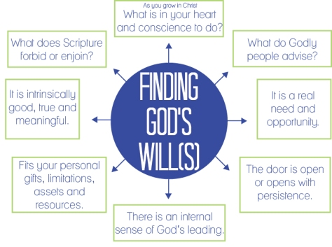 Find-Gods-Will