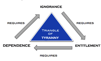 Golden-Triangle-of-Tyrrany
