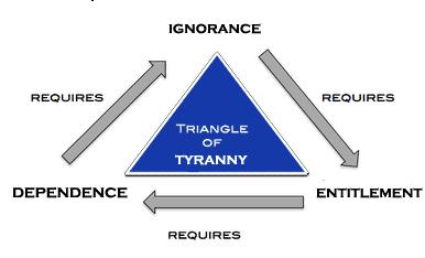 Golden-Triangle-of-Tyrrany